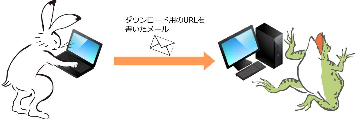 アップロードが終わると、そのファイルをダウンロードするためのURLが発行されます。このURLをコピーし、メールの本文に貼り付けて、「ここからダウンロードしてください」と一言添えて、送りたい相手にメールします。