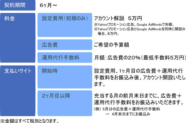 リスティング広告運用代行 サービス詳細