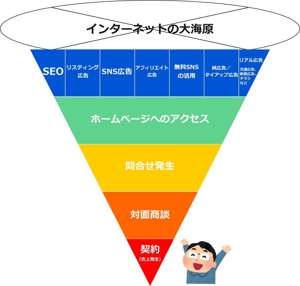 マーケティングファネル(マーケティングのじょうご)