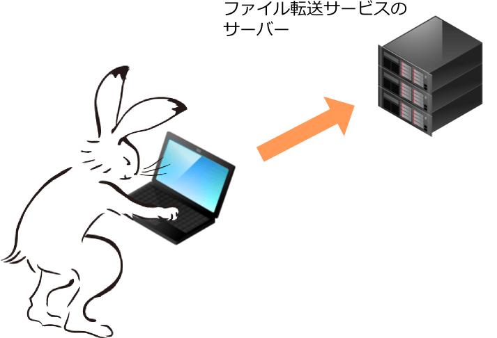 自分のパソコンにあるファイルを、ファイル転送サービスのサーバーにアップロードします。
